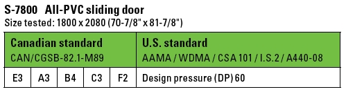 Vinyl Sliding Patio Door Ratings