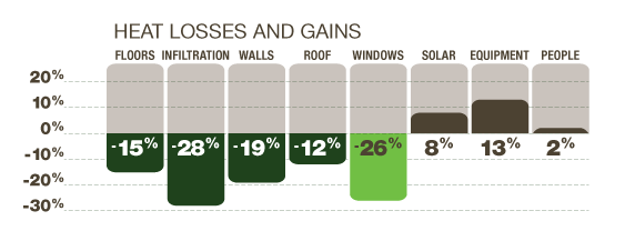 home windows heat loss